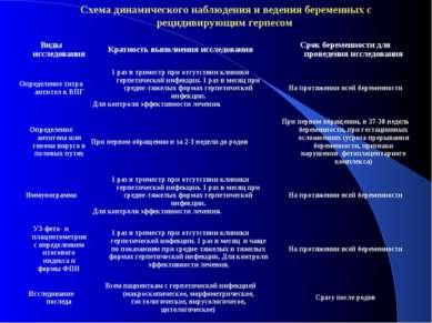Схема динамического наблюдения и ведения беременных с рецидивирующим герпесом...