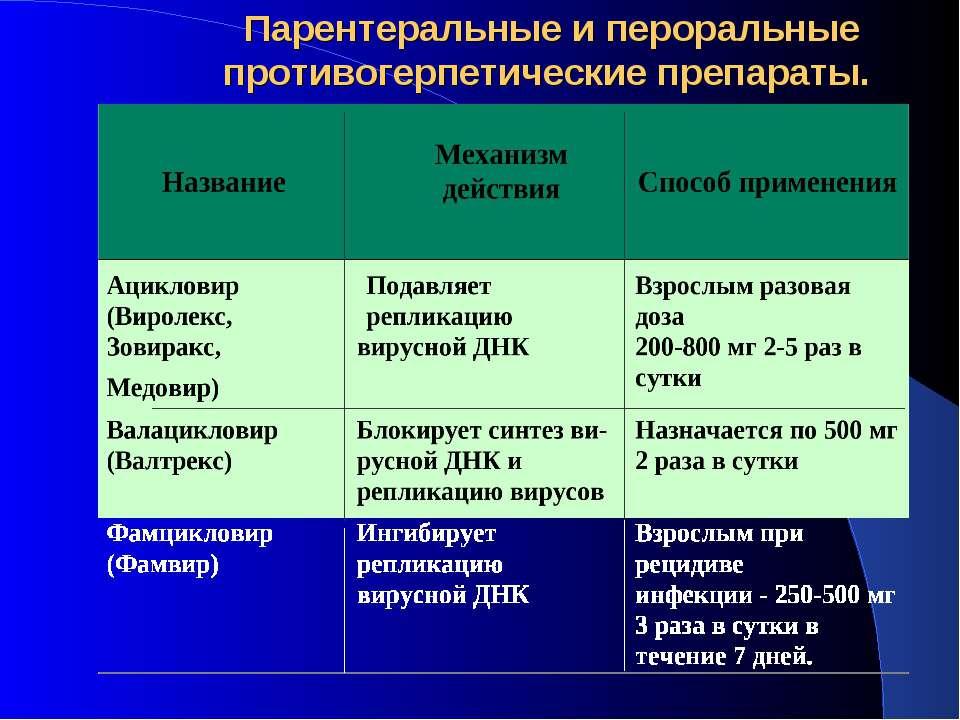 Парентеральные и пероральные противогерпетические препараты.