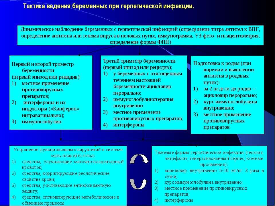 Тактика ведения беременных при герпетической инфекции.