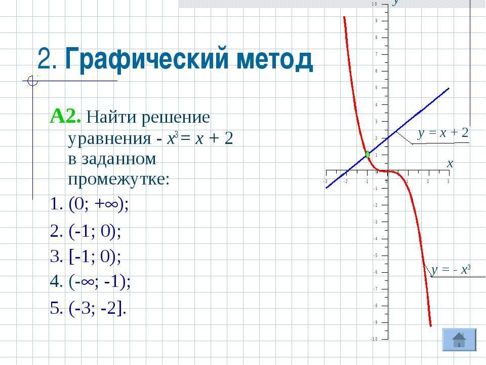 2. Графический метод A2. Найти решение уравнения - x3 = x + 2 в заданном пром...