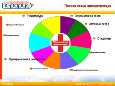 Полная схема автоматизации Регистратура Операционная касса Кабинет медицинско...