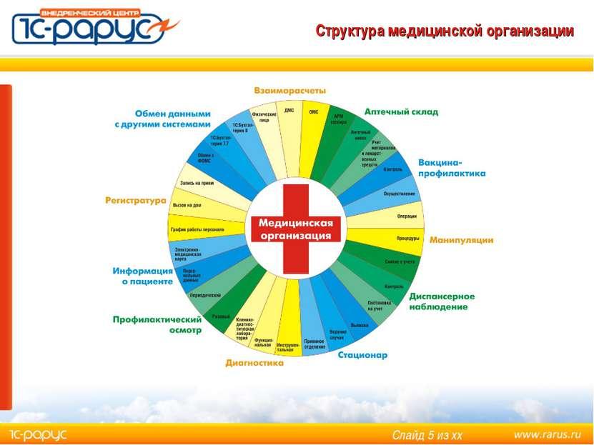 Структура медицинской организации Слайд * из хх