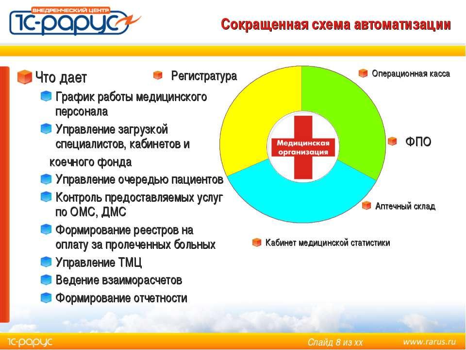 Сокращенная схема автоматизации Что дает График работы медицинского персонала...