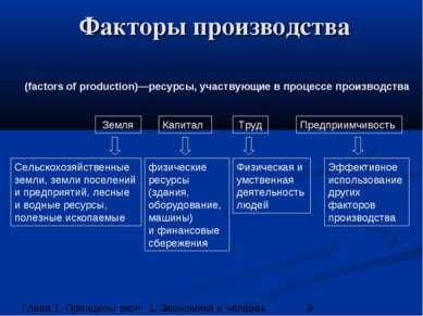 Факторы производства Земля Труд Капитал Предприимчивость Сельскохозяйственные...