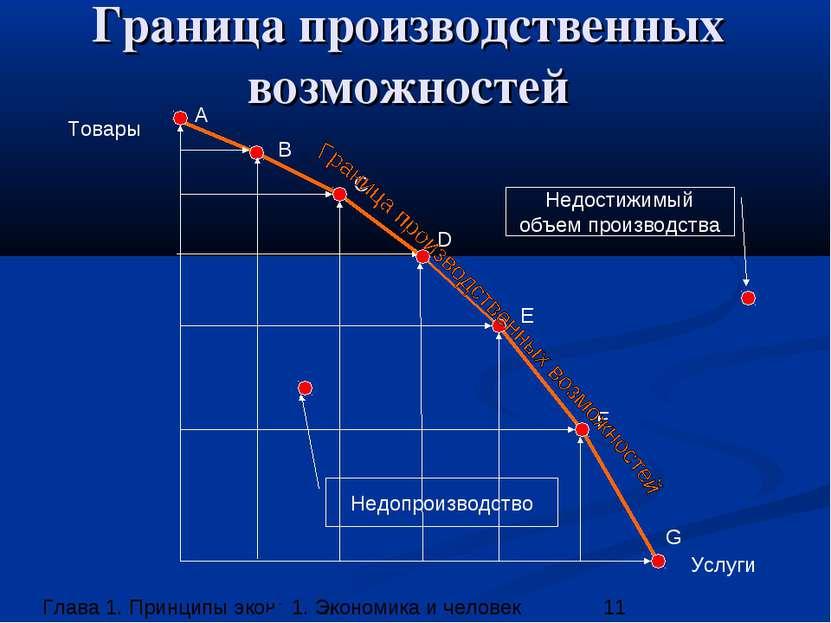 Граница производственных возможностей Товары Услуги A B C D E F G Недопроизво...