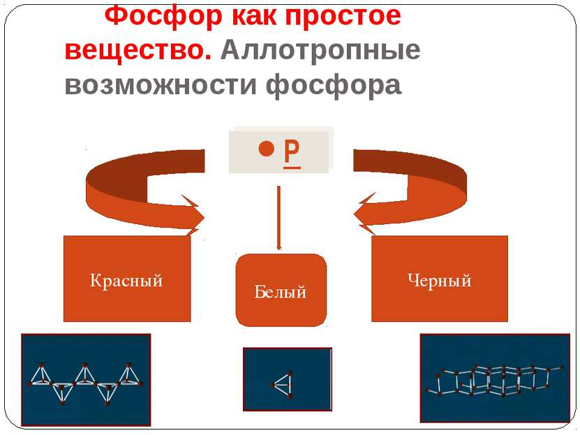 Фосфор как простое вещество. Аллотропные возможности фосфора Р Красный Белый ...