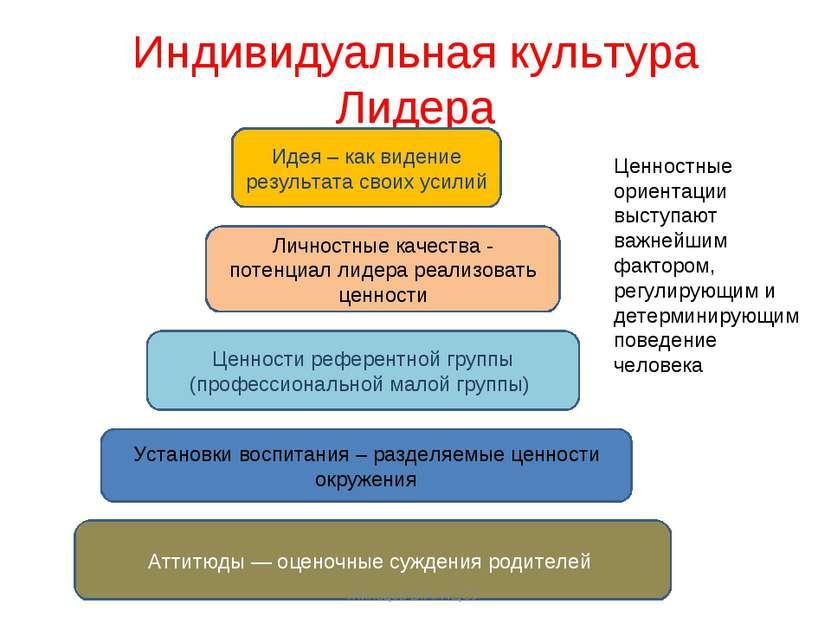 Индивидуальная культура Лидера Аттитюды — оценочные суждения родителей Устано...