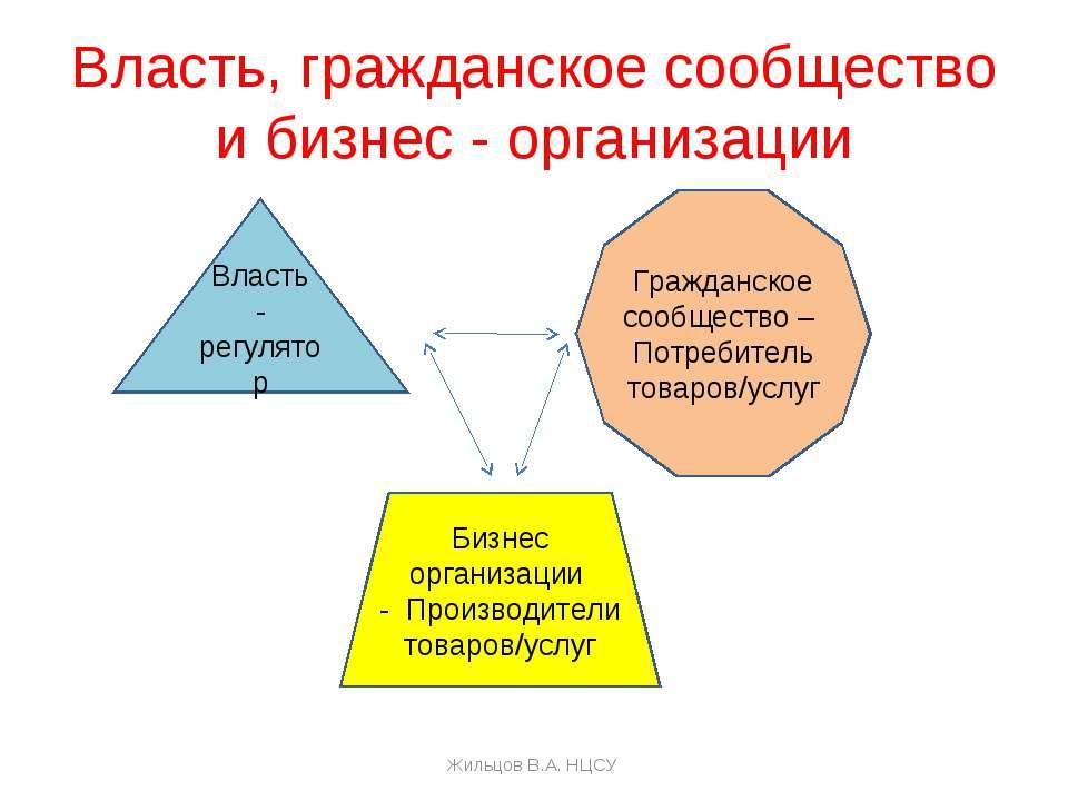 Власть, гражданское сообщество и бизнес - организации Власть - регулятор Граж...