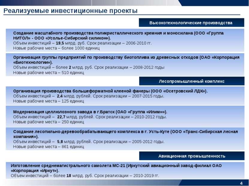 * Реализуемые инвестиционные проекты Высокотехнологические производства Созда...