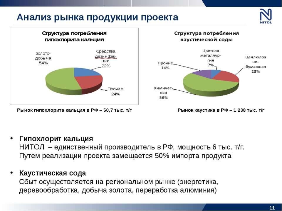 Анализ рынка продукции проекта * Гипохлорит кальция НИТОЛ – единственный прои...