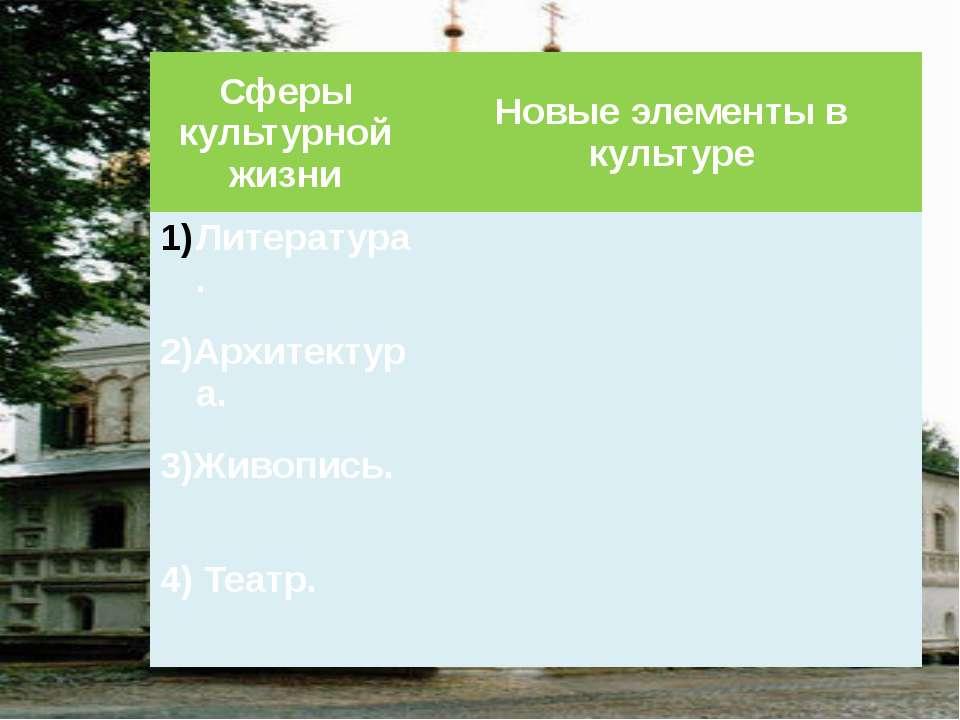 Сферы культурной жизни Новые элементы в культуре Литература. 2)Архитектура. 3...