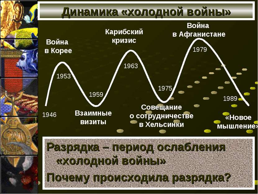 Динамика «холодной войны» Разрядка – период ослабления «холодной войны» Почем...