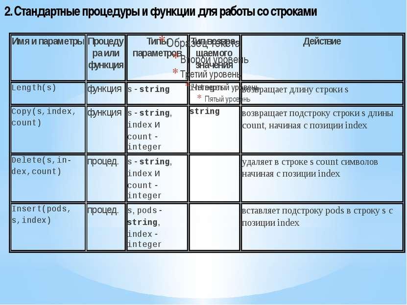 2. Стандартные процедуры и функции для работы со строками