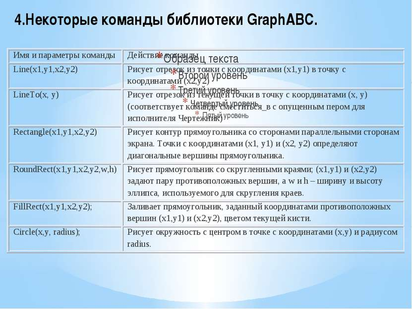 4.Некоторые команды библиотеки GraphABC.