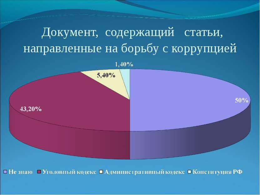 Документ, содержащий статьи, направленные на борьбу с коррупцией
