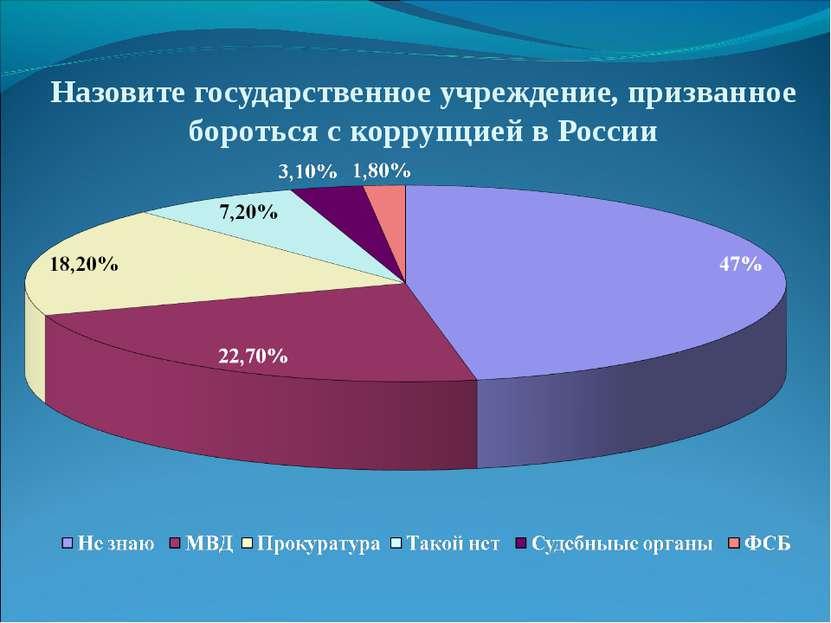 Назовите государственное учреждение, призванное бороться с коррупцией в России