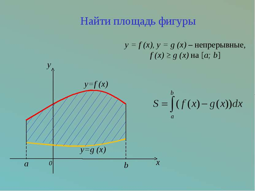 0 y x y=g (x) y=f (x) b a y = f (x), y = g (x) – непрерывные, f (x) ≥ g (x) н...