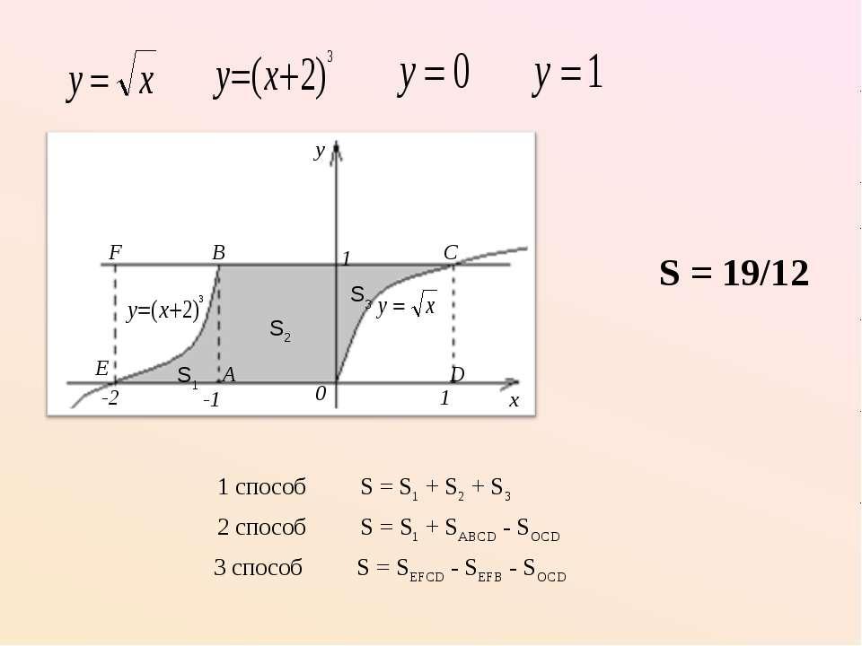 1 способ S = S1 + S2 + S3 S = 19/12 2 способ S = S1 + SABCD - SOCD 3 способ S...