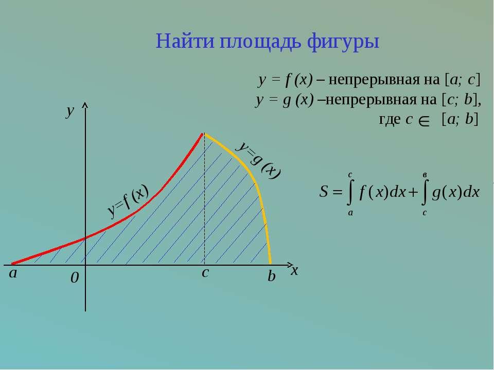 c x y=f (x) a y=g (x) b 0 y Найти площадь фигуры y = f (x) – непрерывная на [...