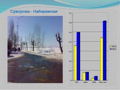 Суворова - Набережная