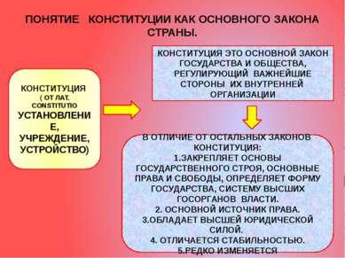 ПОНЯТИЕ КОНСТИТУЦИИ КАК ОСНОВНОГО ЗАКОНА СТРАНЫ. КОНСТИТУЦИЯ ( ОТ ЛАТ. CONSTI...