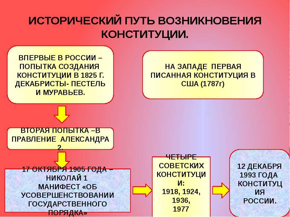 ИСТОРИЧЕСКИЙ ПУТЬ ВОЗНИКНОВЕНИЯ КОНСТИТУЦИИ. ВПЕРВЫЕ В РОССИИ – ПОПЫТКА СОЗДА...