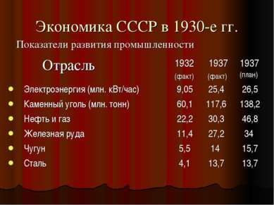 Экономика СССР в 1930-е гг. Показатели развития промышленности Отрасль 1932 (...