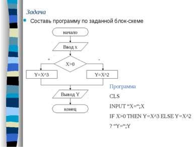 Задача Составь программу по заданной блок-схеме начало Ввод х Вывод Y конец П...