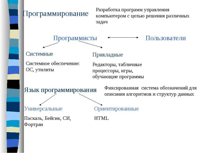 Программирование Разработка программ управления компьютером с целью решения р...