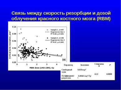 Связь между скорость резорбции и дозой облучения красного костного мозга (RBM...