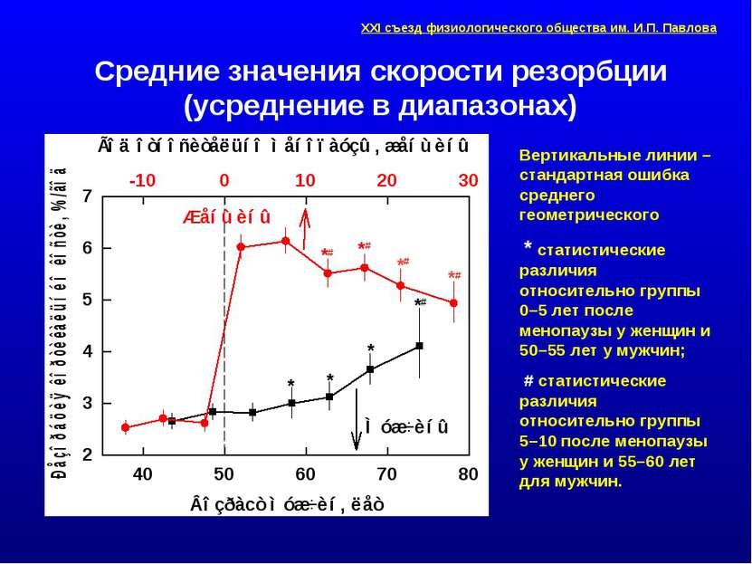 Средние значения скорости резорбции (усреднение в диапазонах) Вертикальные ли...