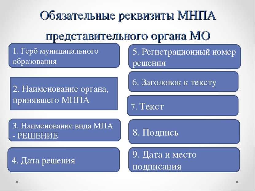 Обязательные реквизиты МНПА представительного органа МО 1. Герб муниципальног...