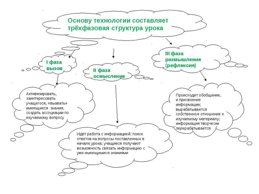 I фаза вызов II фаза осмысление III фаза размышление (рефлексия) Активизирова...