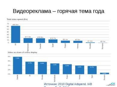 Видеореклама – горячая тема года Источник: 2010 Digital Adspend, IAB Europe, ...