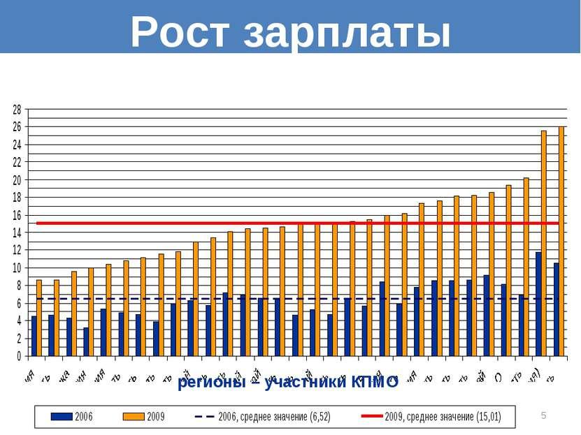* регионы – участники КПМО Рост зарплаты