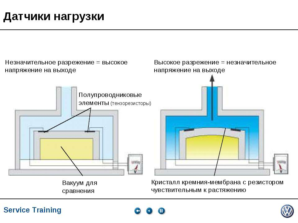 Service Training, VK-21, 05.2005 Незначительное разрежение = высокое напряжен...