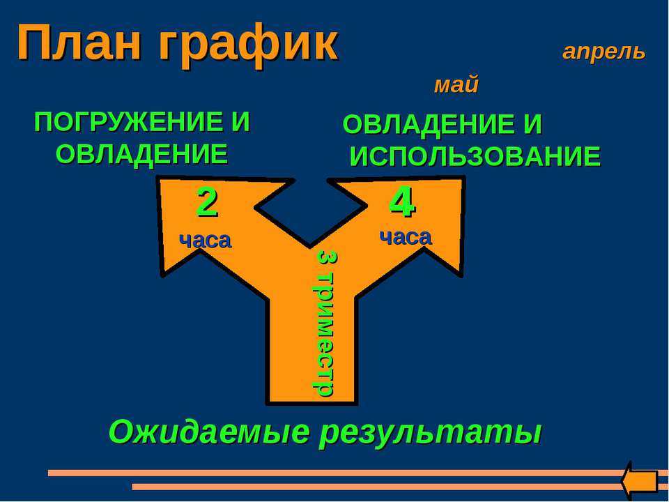 План график апрель май ПОГРУЖЕНИЕ И ОВЛАДЕНИЕ ОВЛАДЕНИЕ И ИСПОЛЬЗОВАНИЕ 3 три...