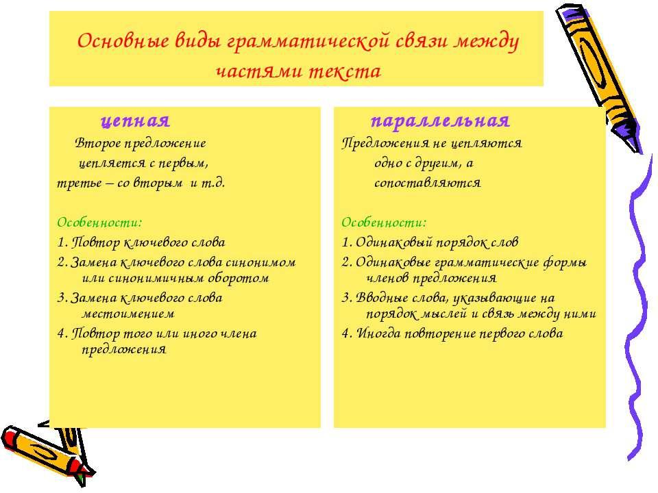Основные виды грамматической связи между частями текста цепная Второе предлож...