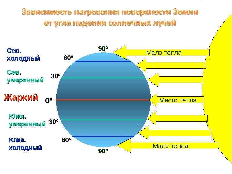 30º 30º 60º 60º 0º 90º 90º Сев. холодный Южн. холодный Сев. умеренный Южн. ум...