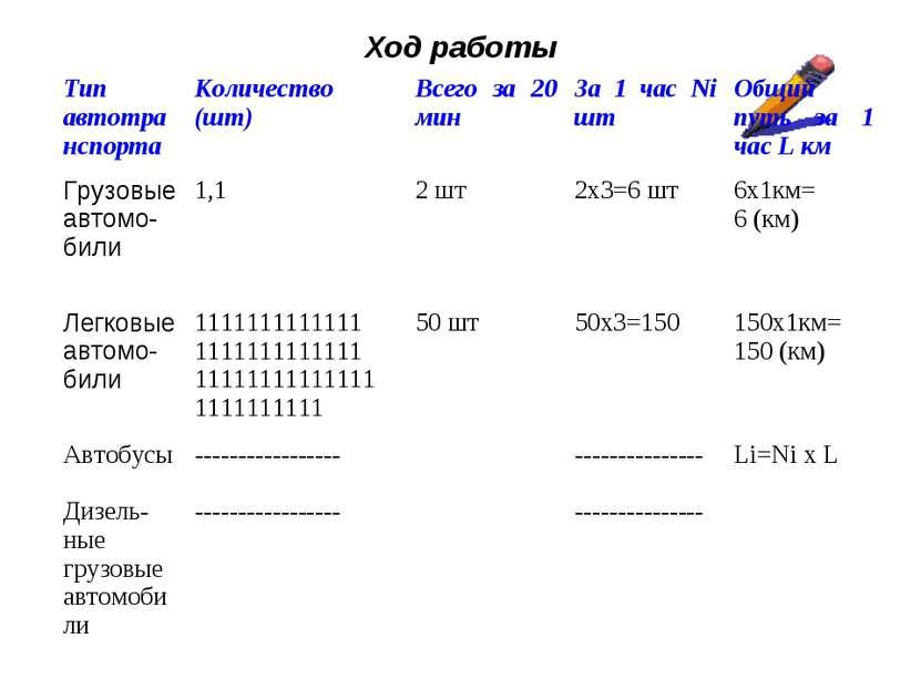 Ход работы Тип автотранспорта Количество (шт) Всего за 20 мин За 1 час Ni шт ...