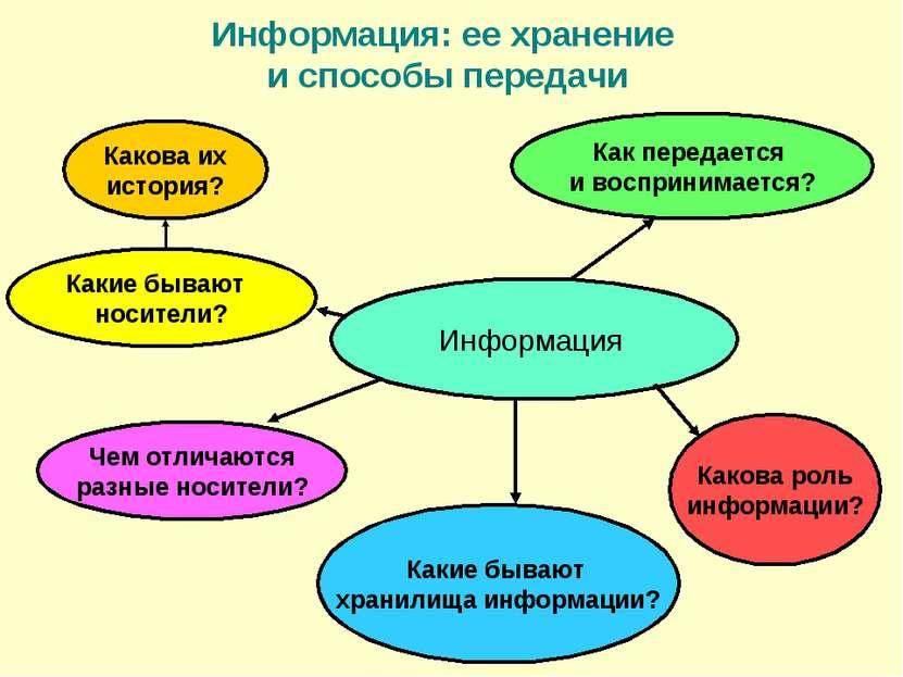 Информация: ее хранение и способы передачи Информация Как передается и воспри...