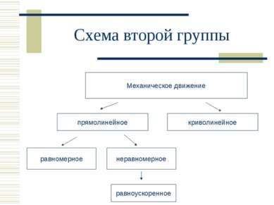 Схема второй группы Механическое движение криволинейное равномерное неравноме...