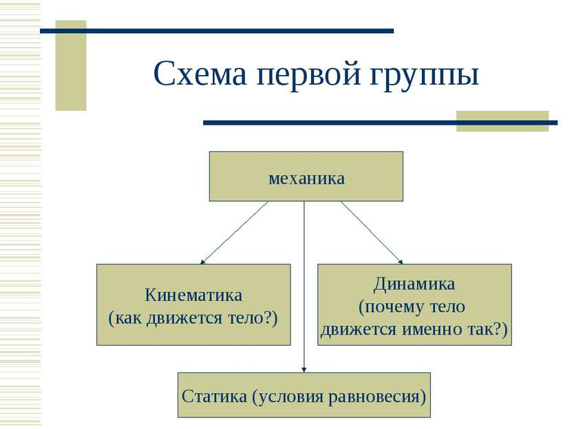 Схема первой группы механика Кинематика (как движется тело?) Динамика (почему...