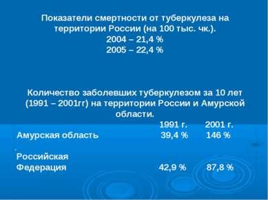 . Показатели смертности от туберкулеза на территории России (на 100 тыс. чк.)...