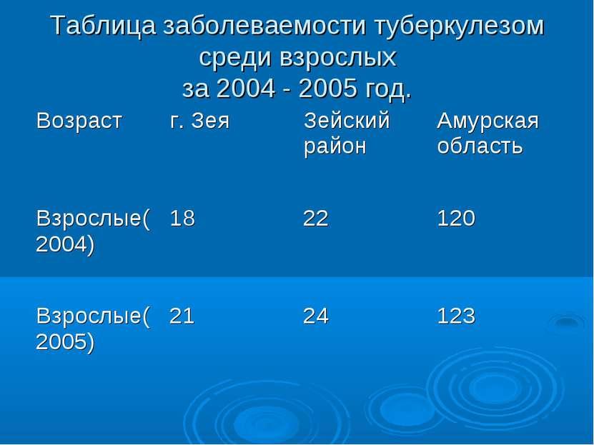 Таблица заболеваемости туберкулезом среди взрослых за 2004 - 2005 год.