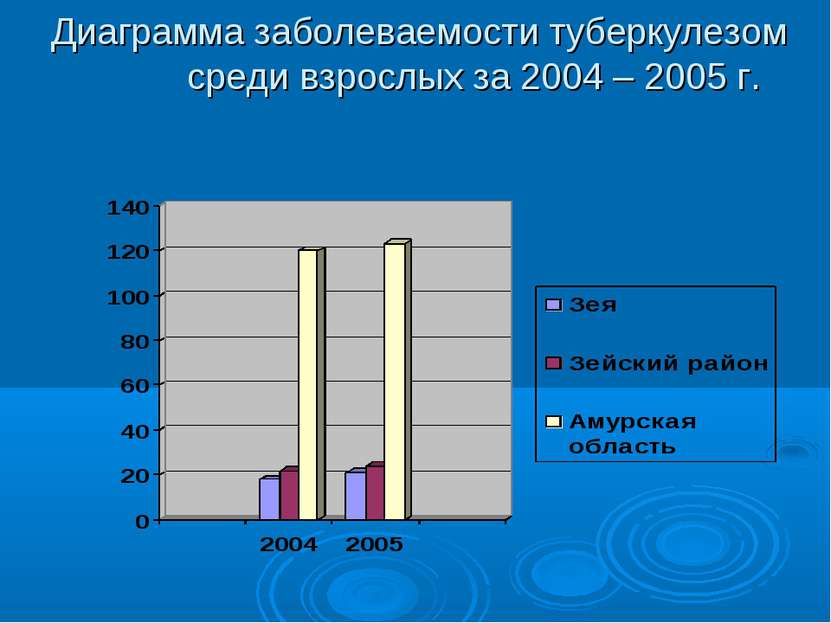 Диаграмма заболеваемости туберкулезом среди взрослых за 2004 – 2005 г.