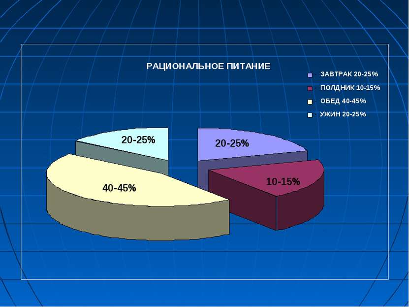 20-25% 20-25% 40-45% 10-15%