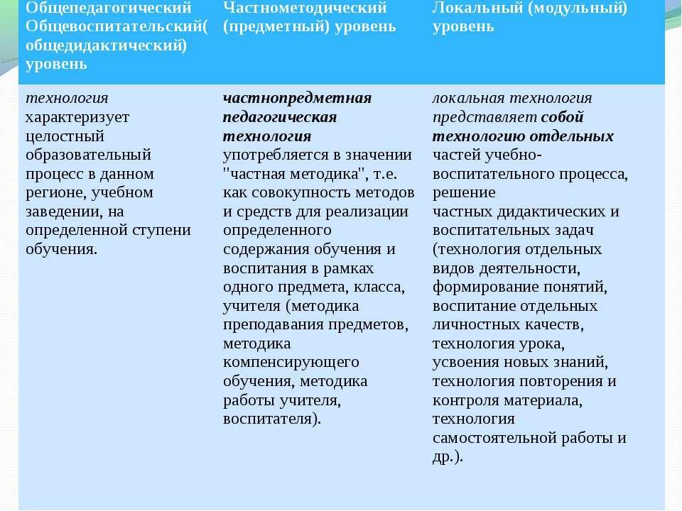Общепедагогический Общевоспитательский(общедидактический) уровень Частнометод...