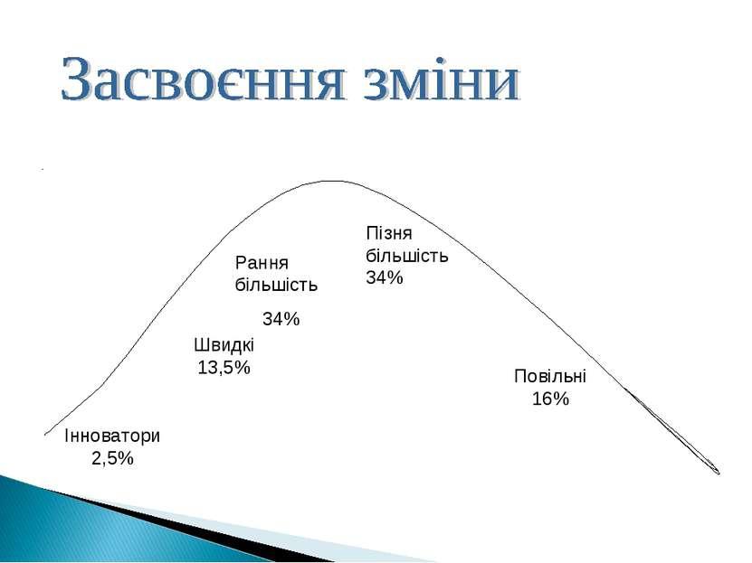 Інноватори 2,5% Швидкі 13,5% Рання більшість 34% Пізня більшість 34% Повільні...