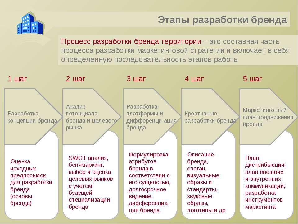 Процесс разработки бренда территории – это составная часть процесса разработк...